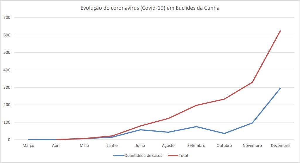 Estatística de evolução do novo coronavírus (Covid-19) em Euclides da Cunha. Gráfico: euclidesdacunha.com. Dados: SMS/PMEC